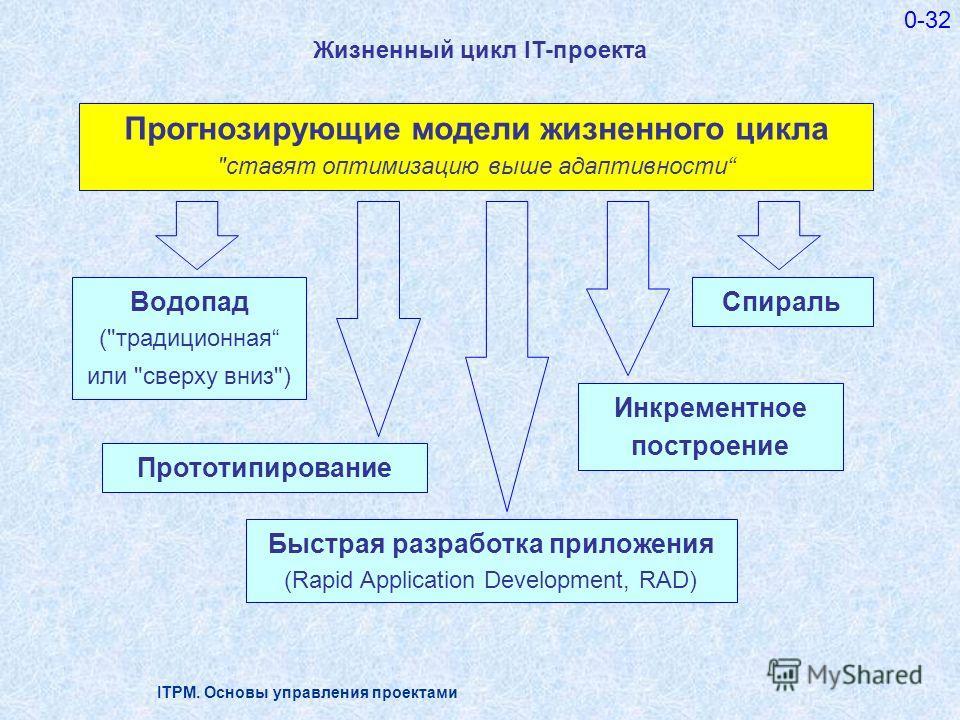 ITPM. Основы управления проектами 0-32 Жизненный цикл IT-проекта Прогнозирующие модели жизненного цикла