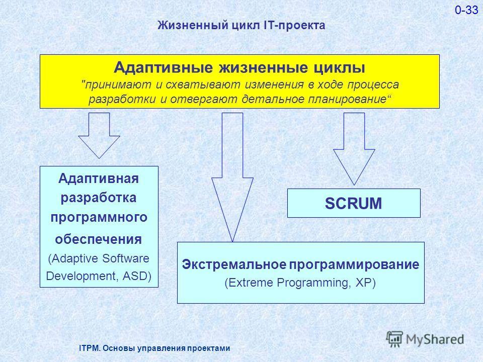 ITPM. Основы управления проектами 0-33 Жизненный цикл IT-проекта Адаптивные жизненные циклы