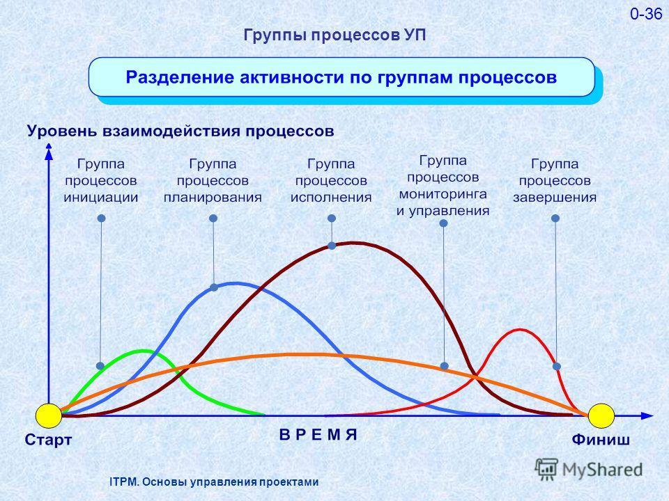 ITPM. Основы управления проектами 0-36 Группы процессов УП