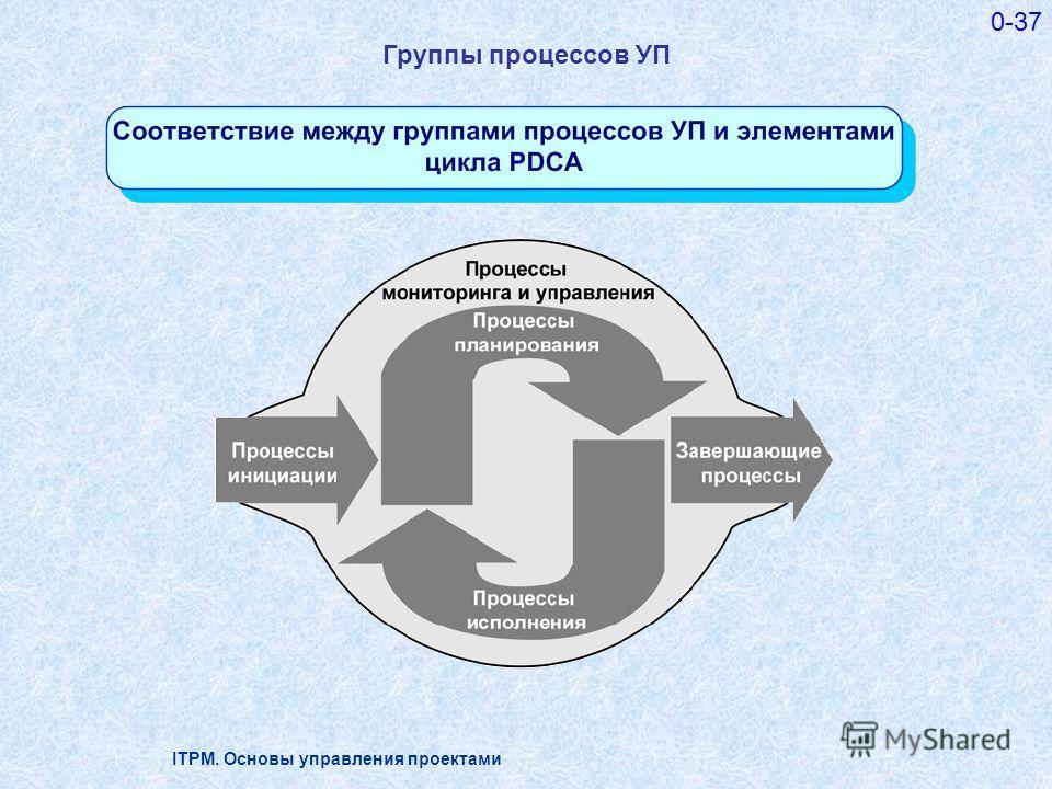 ITPM. Основы управления проектами 0-37 Группы процессов УП
