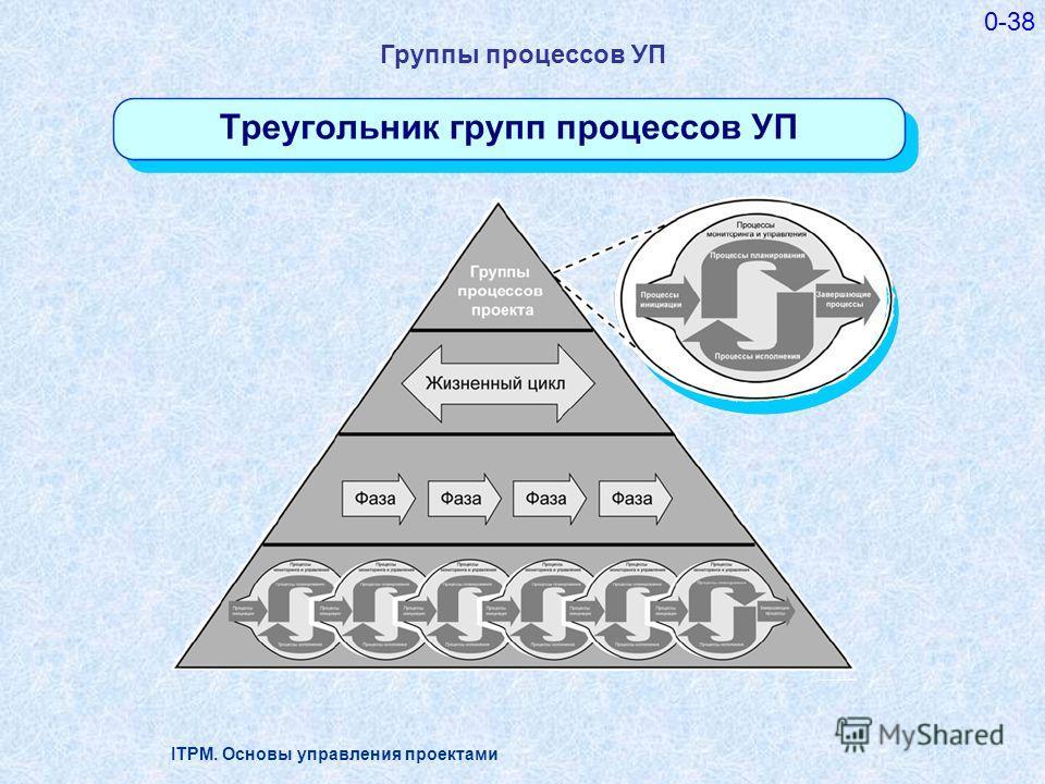 ITPM. Основы управления проектами 0-38 Группы процессов УП