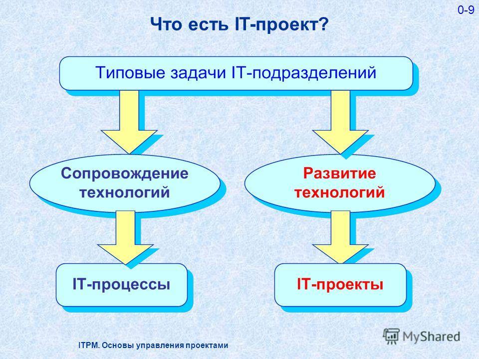 ITPM. Основы управления проектами 0-9 Что есть IT-проект?
