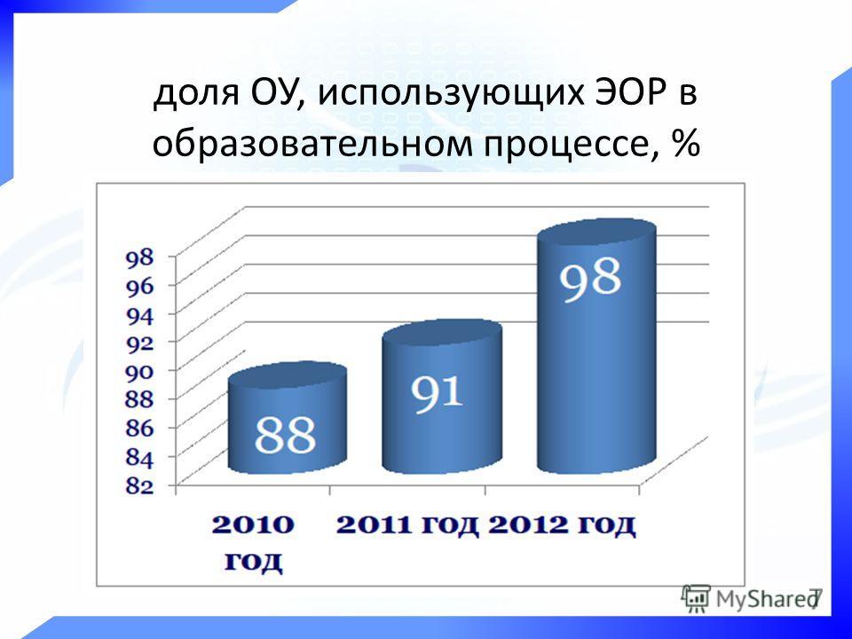 доля ОУ, использующих ЭОР в образовательном процессе, % 7