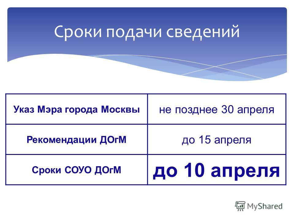 Указ Мэра города Москвы не позднее 30 апреля Рекомендации ДОгМ до 15 апреля Сроки СОУО ДОгМ до 10 апреля Сроки подачи сведений