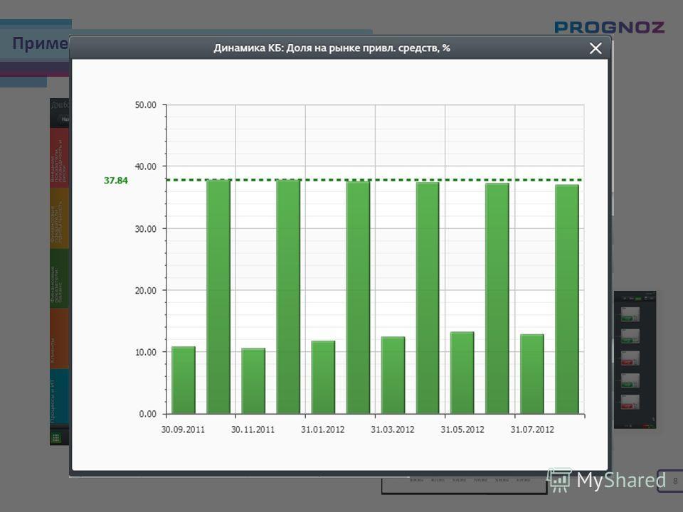 Пример мониторинга KPI и их отклонений 8 Клиенты Финансовые показатели: прибыльность Финансовые показатели: баланс Процессы и ИТ Внешние показатели: ликвидность