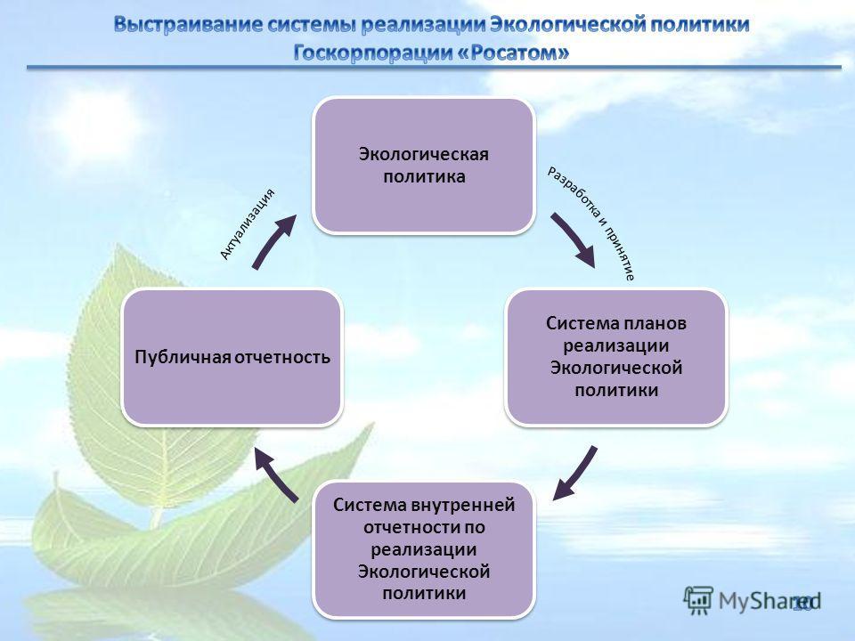 Экологическая политика Система планов реализации Экологической политики Система внутренней отчетности по реализации Экологической политики Публичная отчетность
