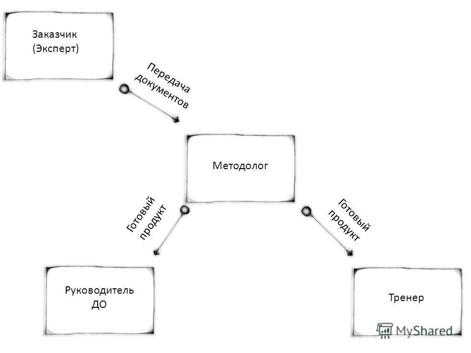 Заказчик (Эксперт) Методолог Передача документов Готовый продукт Тренер Руководитель ДО