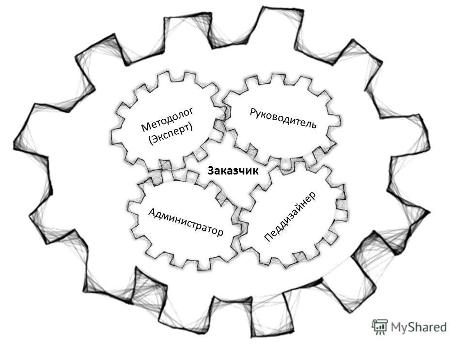 Методолог (Эксперт) Руководитель Педдизайнер Администратор Заказчик