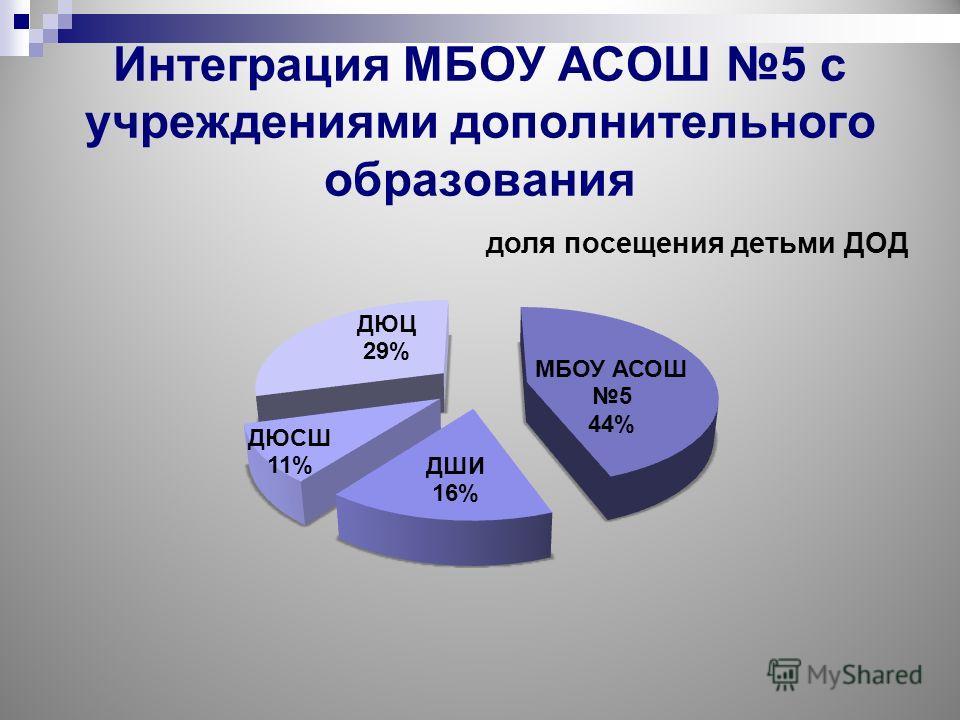 Интеграция МБОУ АСОШ 5 с учреждениями дополнительного образования