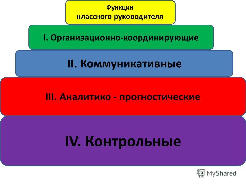 Функции классного руководителя I. Организационно-координирующие II. Коммуникативные III. Аналитико - прогностические IV. Контрольные
