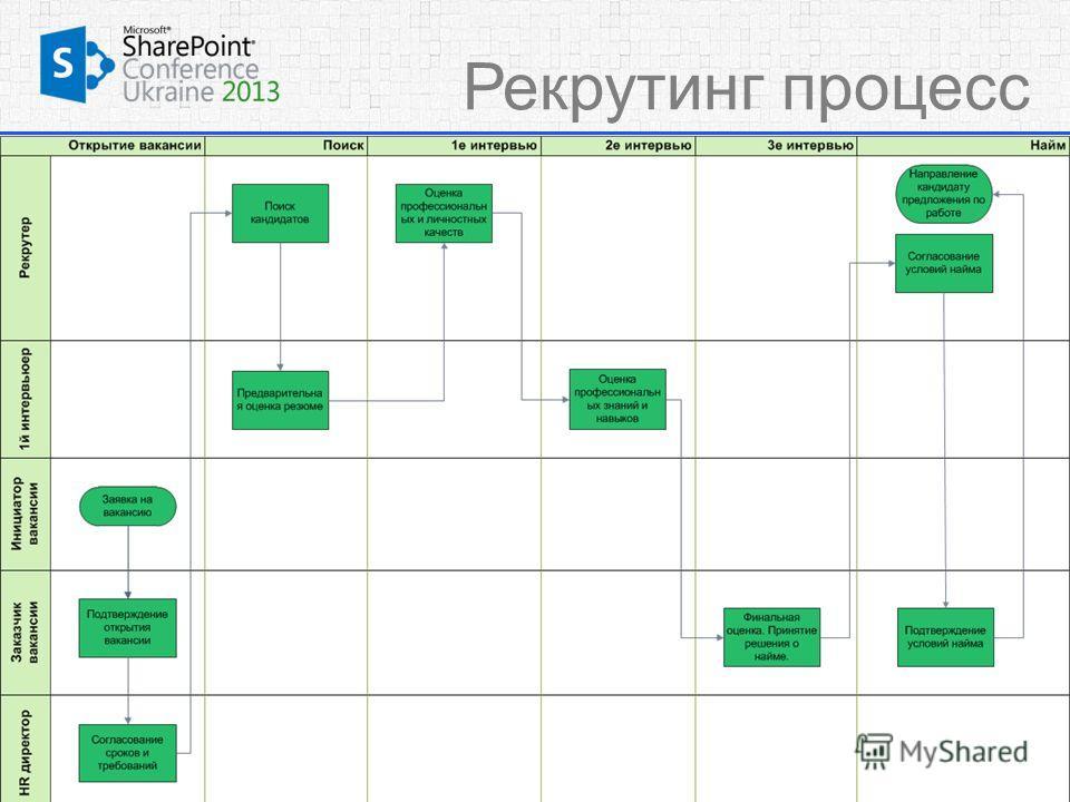 Рекрутинг процесс 6