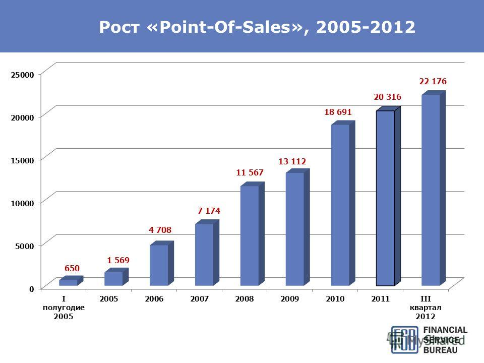 Рост «Point-Of-Sales», 2005-2012