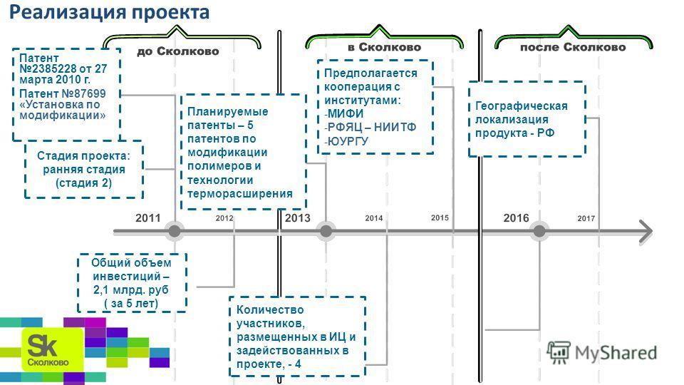 Реализация проекта Патент 2385228 от 27 марта 2010 г. Патент 87699 «Установка по модификации» Общий объем инвестиций – 2,1 млрд. руб ( за 5 лет) Стадия проекта: ранняя стадия (стадия 2) Планируемые патенты – 5 патентов по модификации полимеров и техн