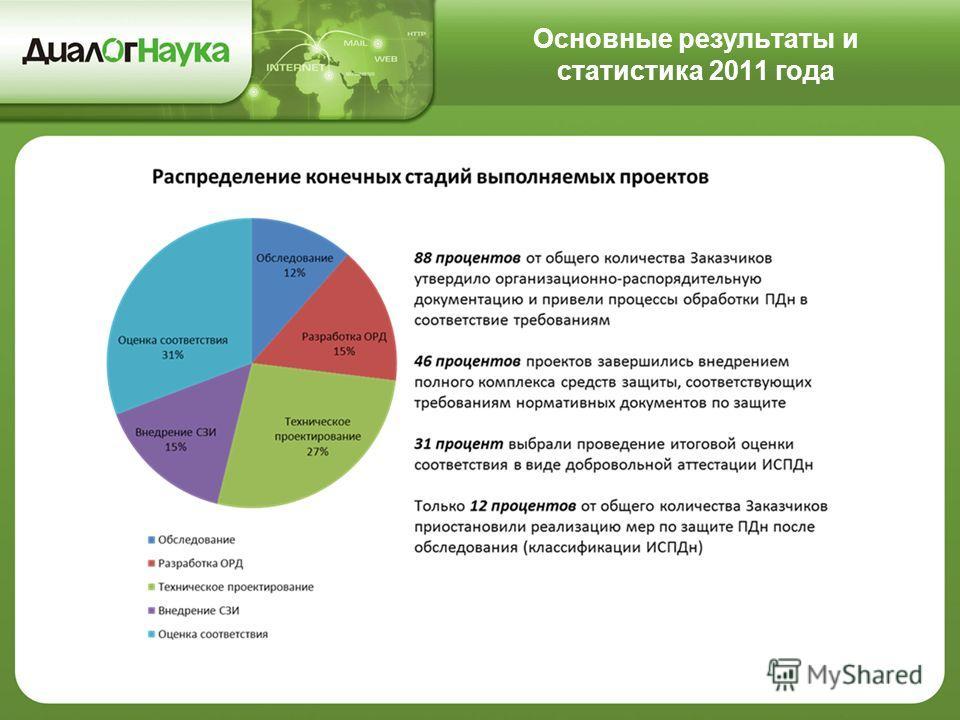 Основные результаты и статистика 2011 года