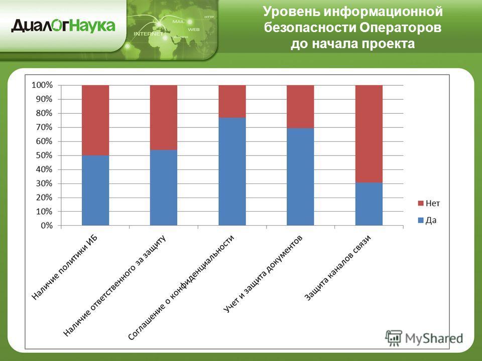 Уровень информационной безопасности Операторов до начала проекта