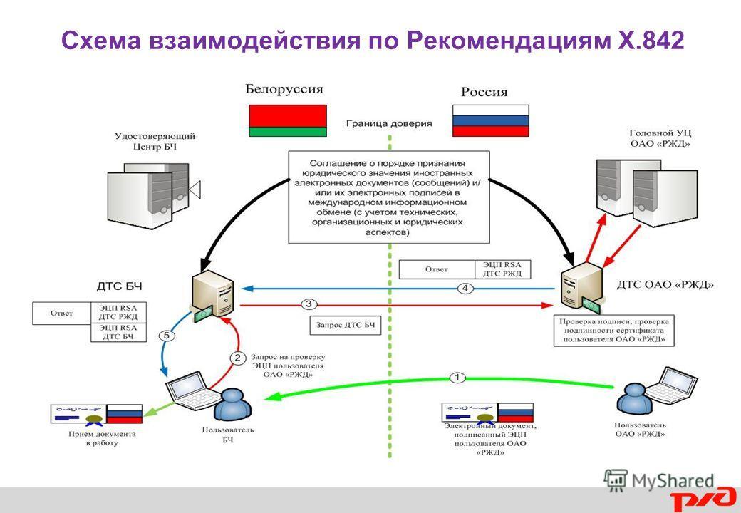 Схема взаимодействия по Рекомендациям Х.842