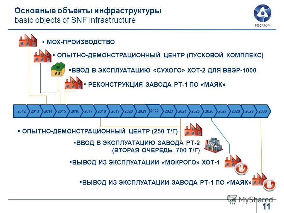 Основные объекты инфраструктуры basic objects of SNF infrastructure ВВОД В ЭКСПЛУАТАЦИЮ ЗАВОДА РТ-2 (ВТОРАЯ ОЧЕРЕДЬ, 700 Т/Г) ВЫВОД ИЗ ЭКСПЛУАТАЦИИ «МОКРОГО» ХОТ-1 ВЫВОД ИЗ ЭКСПЛУАТАЦИИ ЗАВОДА РТ-1 ПО «МАЯК» МОХ-ПРОИЗВОДСТВО ВВОД В ЭКСПЛУАТАЦИЮ «СУХО