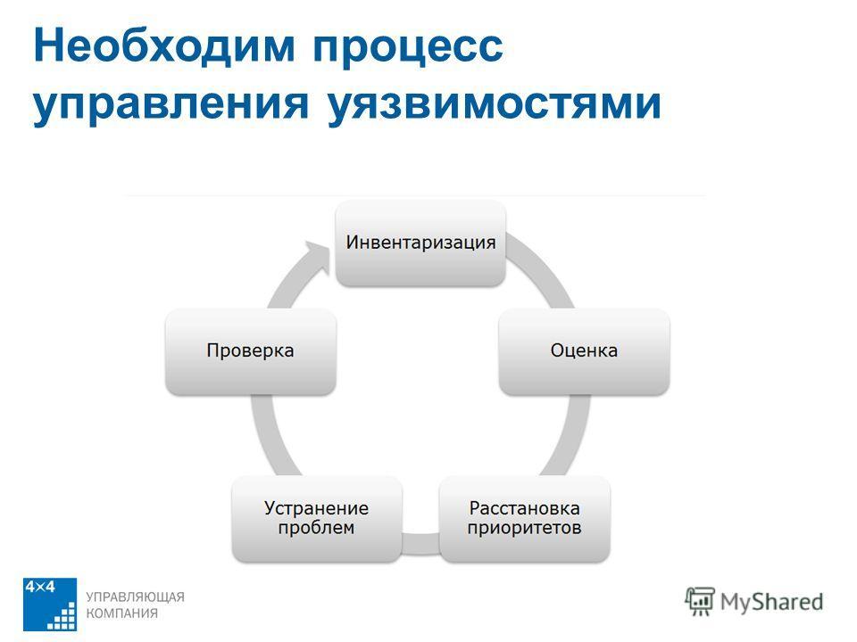 Необходим процесс управления уязвимостями