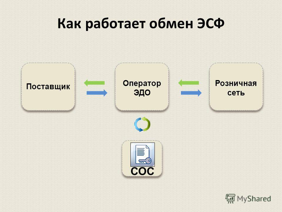Как работает обмен ЭСФ Поставщик СОС Розничная сеть Оператор ЭДО