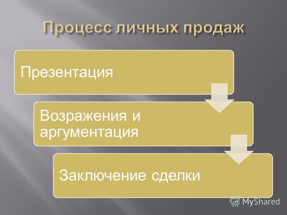 Презентация Возражения и аргументация Заключение сделки