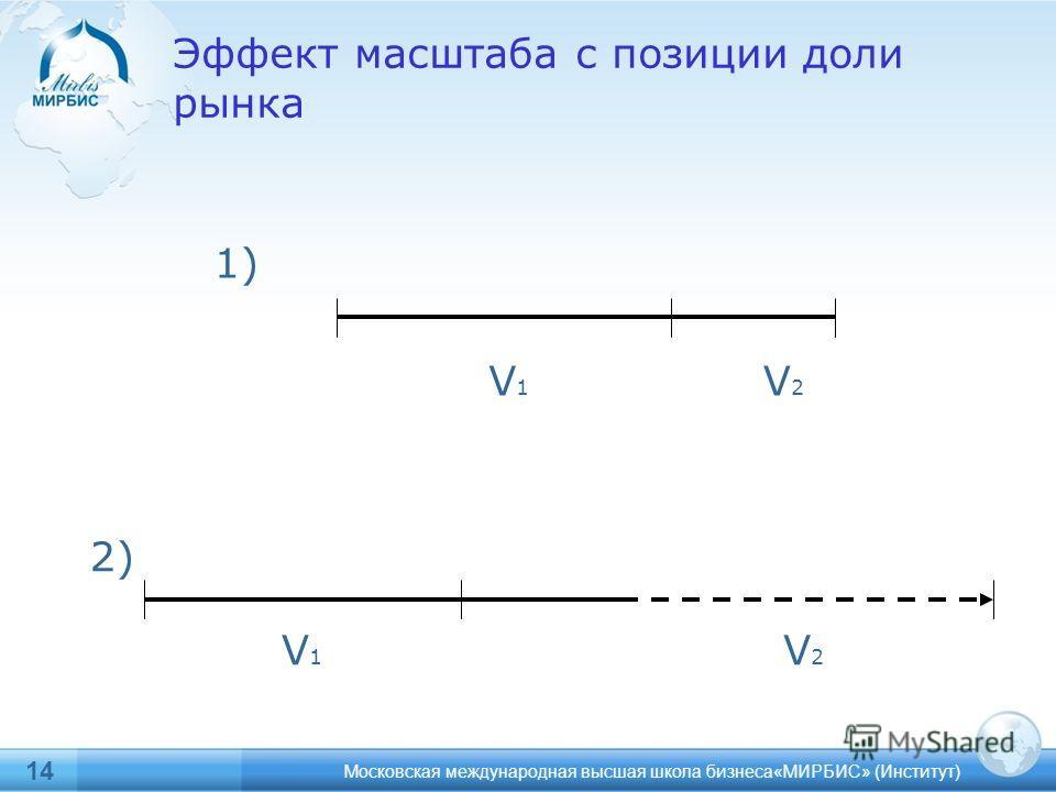 14 Московская международная высшая школа бизнеса«МИРБИС» (Институт) Эффект масштаба с позиции доли рынка V1V1 V2V2 V1V1 V2V2 1) 2)