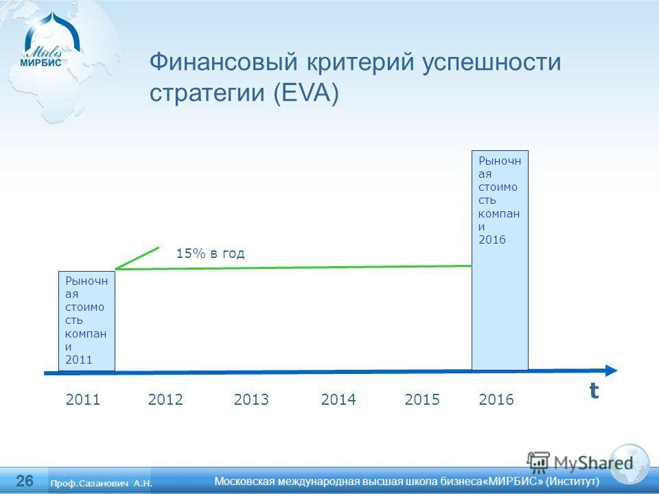 26 Финансовый критерий успешности стратегии (EVA) Московская международная высшая школа бизнеса«МИРБИС» (Институт) Рыночн ая стоимо сть компан и 2011 20122013201520142016 t Рыночн ая стоимо сть компан и 2016 15% в год Проф.Сазанович А.Н.