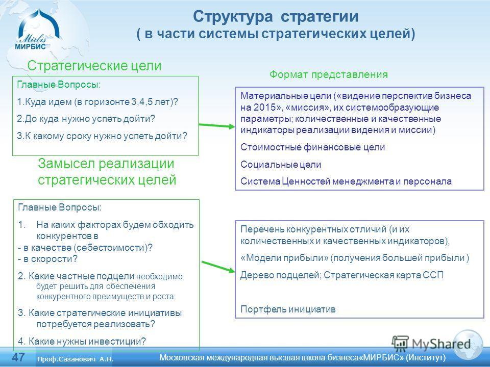 47 Структура стратегии ( в части системы стратегических целей) Московская международная высшая школа бизнеса«МИРБИС» (Институт) Главные Вопросы: 1.Куда идем (в горизонте 3,4,5 лет)? 2.До куда нужно успеть дойти? 3.К какому сроку нужно успеть дойти? С