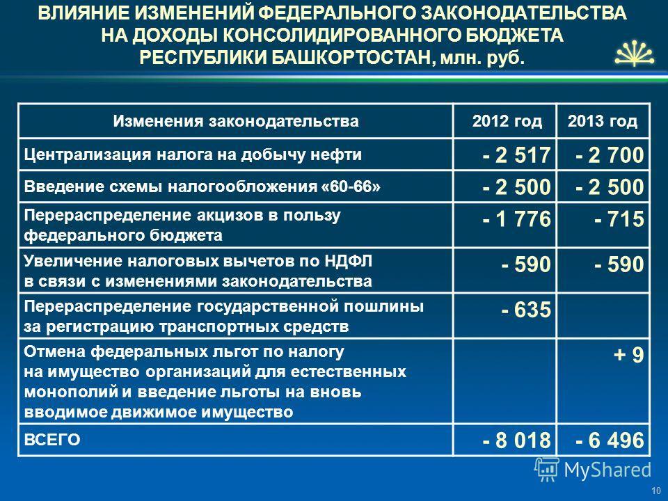 ВЛИЯНИЕ ИЗМЕНЕНИЙ ФЕДЕРАЛЬНОГО ЗАКОНОДАТЕЛЬСТВА НА ДОХОДЫ КОНСОЛИДИРОВАННОГО БЮДЖЕТА РЕСПУБЛИКИ БАШКОРТОСТАН, млн. руб. Изменения законодательства 2012 год2013 год Централизация налога на добычу нефти - 2 517- 2 700 Введение схемы налогообложения «60