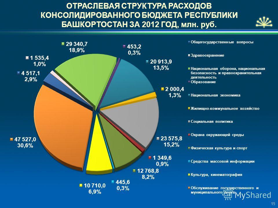 ОТРАСЛЕВАЯ СТРУКТУРА РАСХОДОВ КОНСОЛИДИРОВАННОГО БЮДЖЕТА РЕСПУБЛИКИ БАШКОРТОСТАН ЗА 2012 ГОД, млн. руб. 15