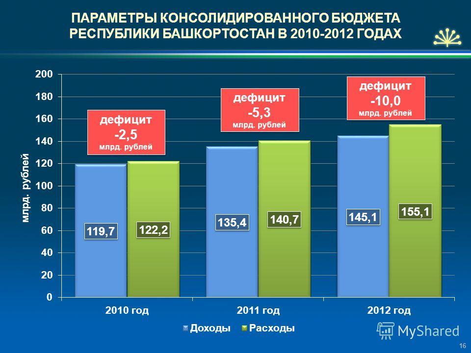 дефицит -2,5 млрд. рублей дефицит -2,5 млрд. рублей ПАРАМЕТРЫ КОНСОЛИДИРОВАННОГО БЮДЖЕТА РЕСПУБЛИКИ БАШКОРТОСТАН В 2010-2012 ГОДАХ 16