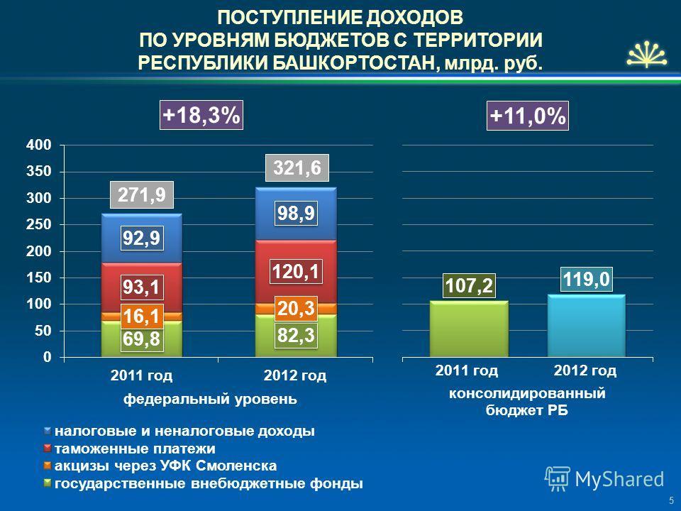 ПОСТУПЛЕНИЕ ДОХОДОВ ПО УРОВНЯМ БЮДЖЕТОВ С ТЕРРИТОРИИ РЕСПУБЛИКИ БАШКОРТОСТАН, млрд. руб. 271,9 321,6 5