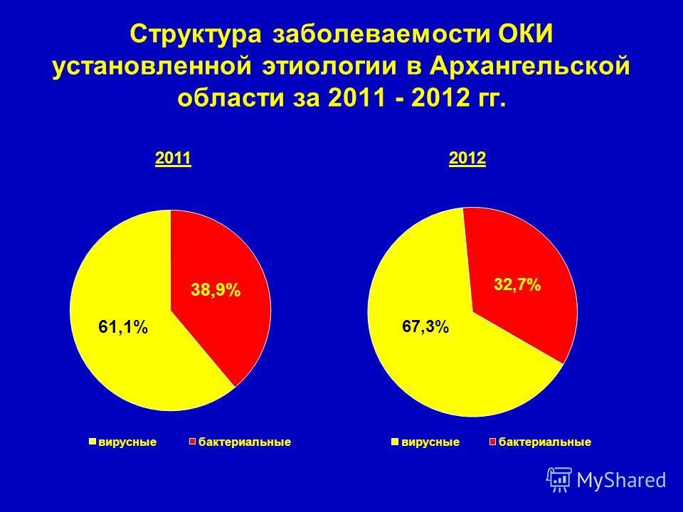 Структура заболеваемости ОКИ установленной этиологии в Архангельской области за 2011 - 2012 гг. 20122011
