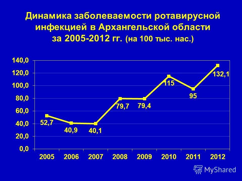 Динамика заболеваемости ротавирусной инфекцией в Архангельской области за 2005-2012 гг. (на 100 тыс. нас.)