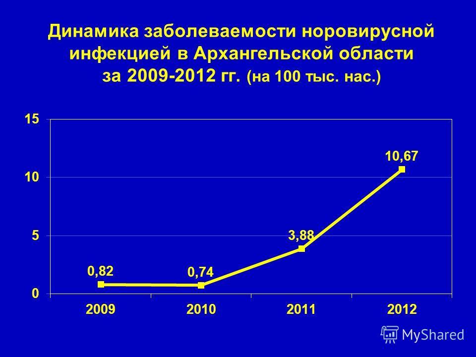 Динамика заболеваемости норовирусной инфекцией в Архангельской области за 2009-2012 гг. (на 100 тыс. нас.)