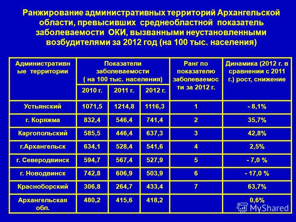 Ранжирование административных территорий Архангельской области, превысивших среднеобластной показатель заболеваемости ОКИ, вызванными неустановленными возбудителями за 2012 год (на 100 тыс. населения) Административн ые территории Показатели заболевае