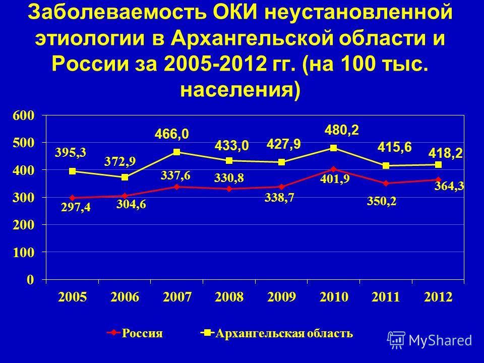 Заболеваемость ОКИ неустановленной этиологии в Архангельской области и России за 2005-2012 гг. (на 100 тыс. населения)