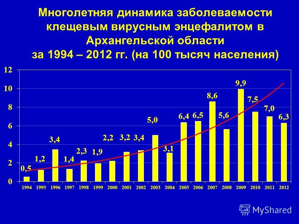 Многолетняя динамика заболеваемости клещевым вирусным энцефалитом в Архангельской области за 1994 – 2012 гг. (на 100 тысяч населения)