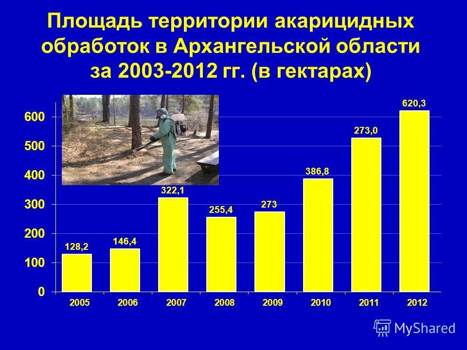 Площадь территории акарицидных обработок в Архангельской области за 2003-2012 гг. (в гектарах)