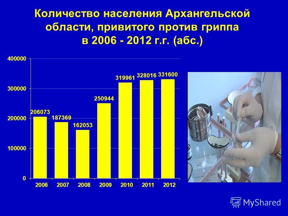 Количество населения Архангельской области, привитого против гриппа в 2006 - 2012 г.г. (абс.)
