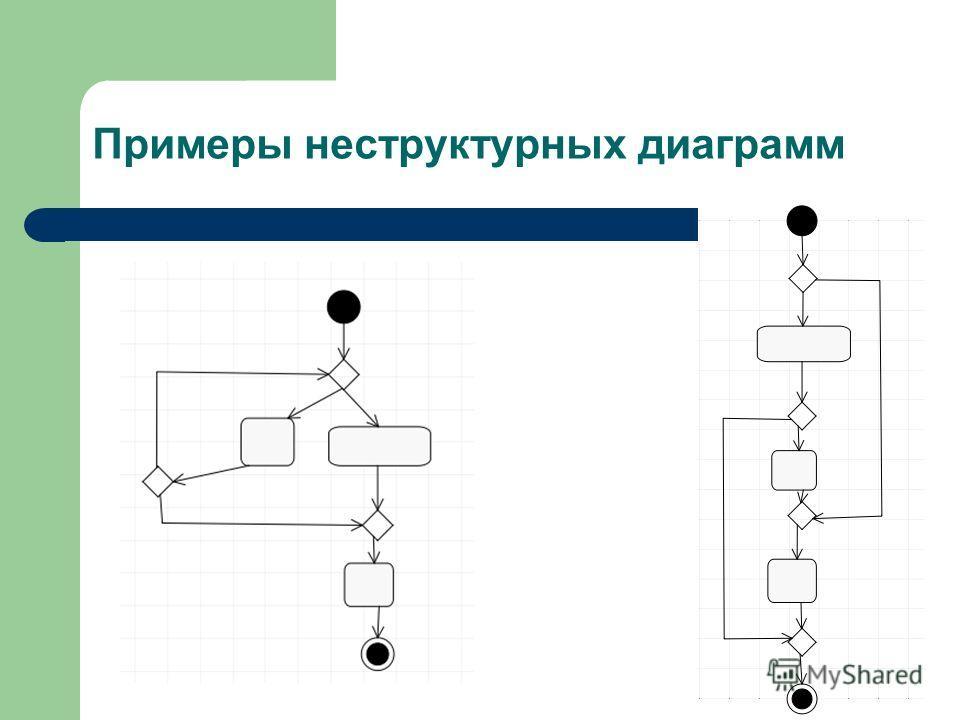 Примеры неструктурных диаграмм