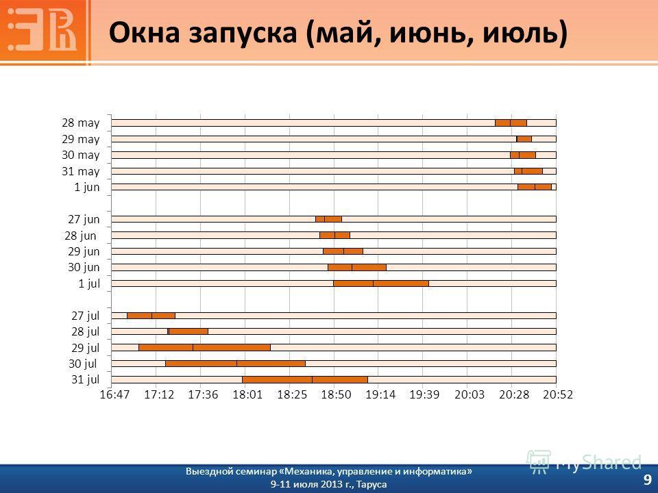 Окна запуска (май, июнь, июль) 9 Выездной семинар «Механика, управление и информатика» 9-11 июля 2013 г., Таруса 16:4717:1217:3618:0118:2518:5019:1419:3920:0320:2820:52