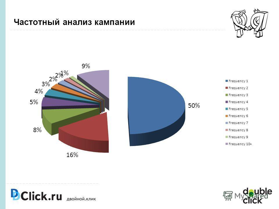 Частотный анализ кампании