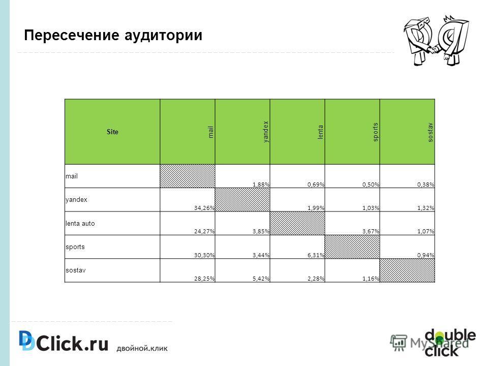 Пересечение аудитории Site mail yandex lenta sports sostav mail 1,88%0,69%0,50%0,38% yandex 34,26% 1,99%1,03%1,32% lenta auto 24,27%3,85% 3,67%1,07% sports 30,30%3,44%6,31% 0,94% sostav 28,25%5,42%2,28%1,16%