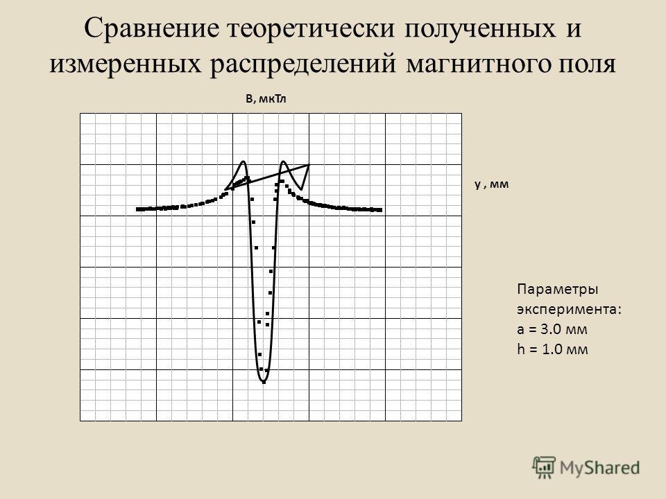 Сравнение теоретически полученных и измеренных распределений магнитного поля Параметры эксперимента: а = 3.0 мм h = 1.0 мм