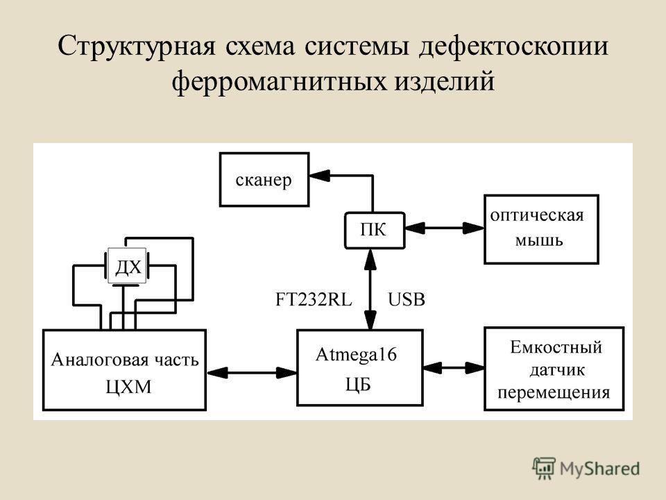 Структурная схема системы дефектоскопии ферромагнитных изделий