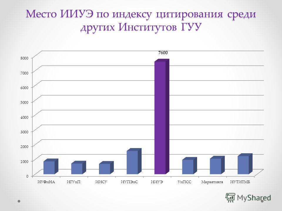 Место ИИУЭ по индексу цитирования среди других Институтов ГУУ