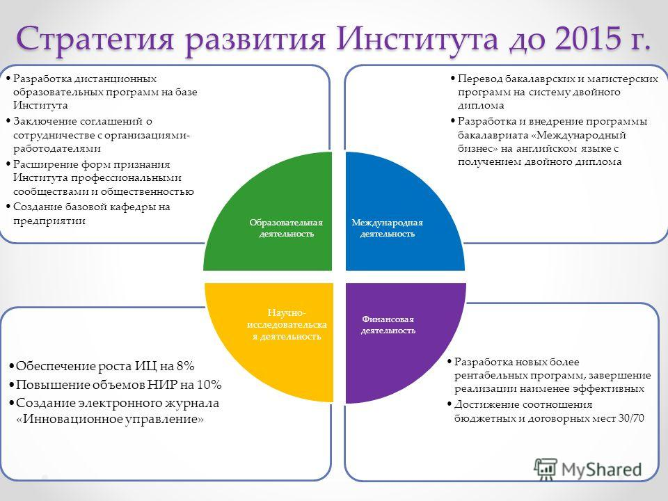 Стратегия развития Института до 2015 г. Разработка новых более рентабельных программ, завершение реализации наименее эффективных Достижение соотношения бюджетных и договорных мест 30/70 Обеспечение роста ИЦ на 8% Повышение объемов НИР на 10% Создание