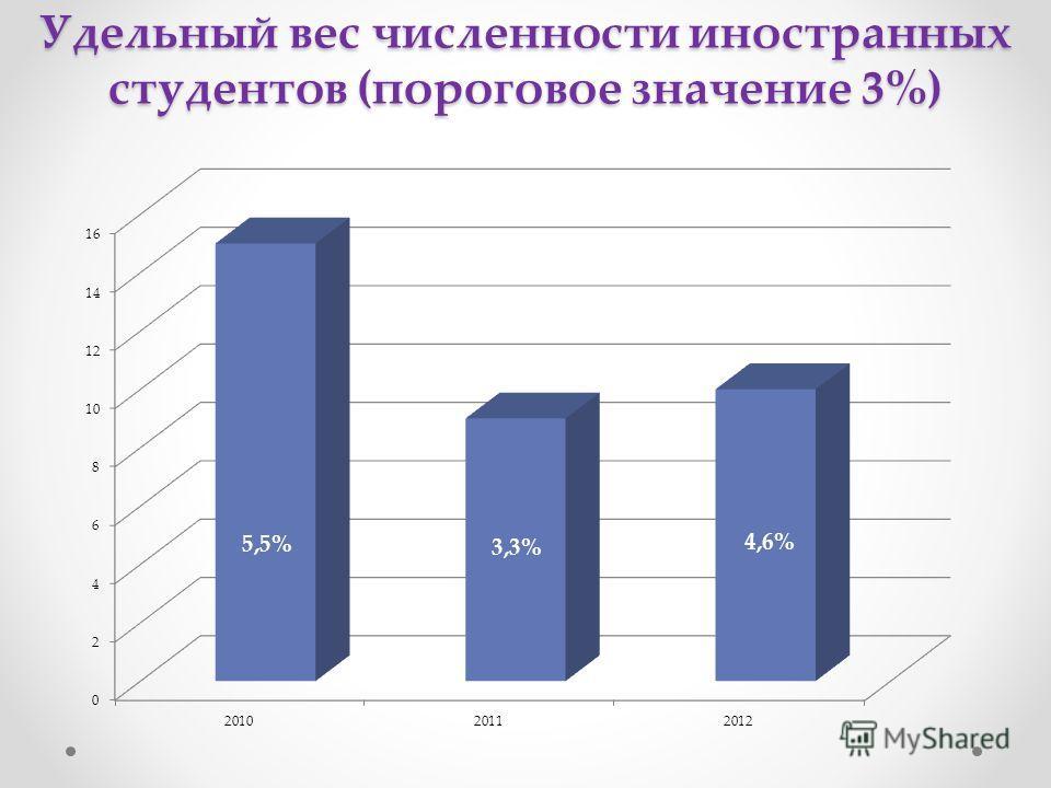 Удельный вес численности иностранных студентов (пороговое значение 3%)