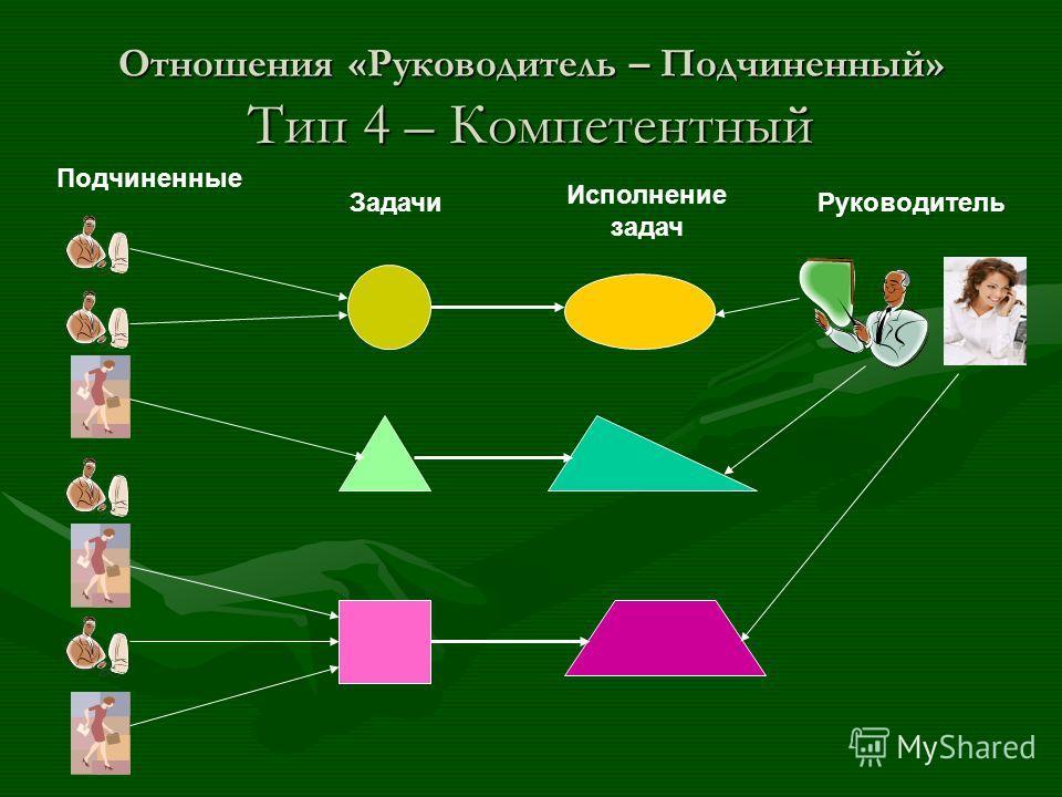 Отношения «Руководитель – Подчиненный» Тип 4 – Компетентный Подчиненные Задачи Исполнение задач Руководитель