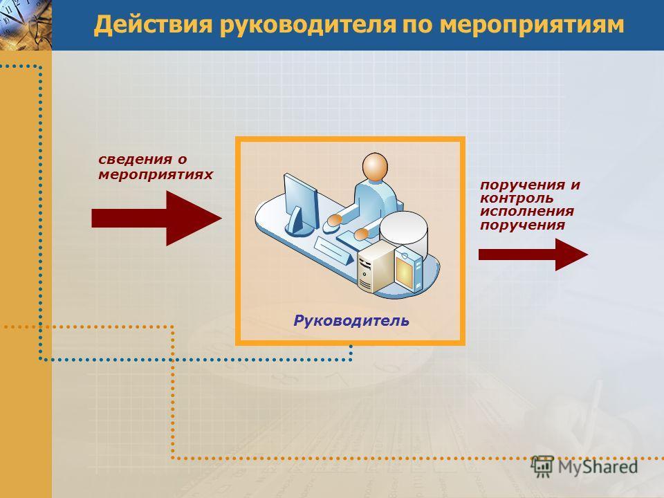 Действия руководителя по мероприятиям Руководитель сведения о мероприятиях поручения и контроль исполнения поручения